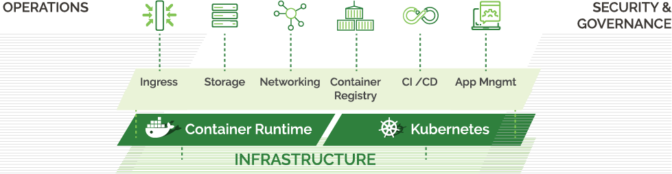 Docker and Kubernetes